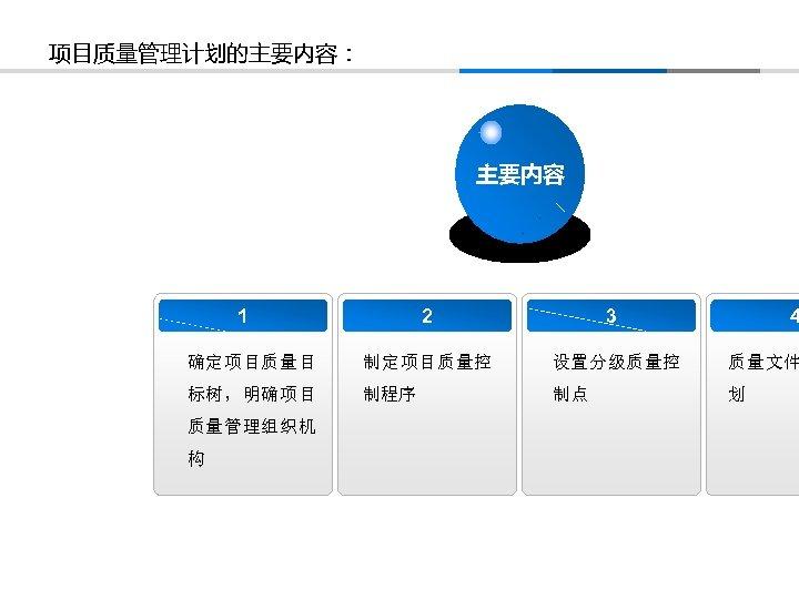 项目质量管理计划的主要内容: 主要内容 1 2 3 确定项目质量目 制定项目质量控 设置分级质量控 质量文件 标树,明确项目 制程序 制点 划 质量管理组织机