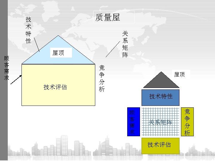 质量屋 技 术 特 性 顾 客 需 求 关 系 矩 阵 屋顶