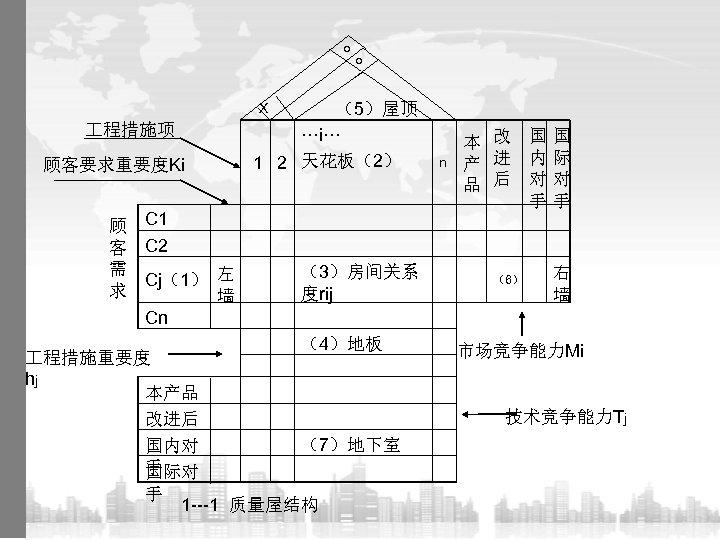 ○ ○ (5)屋顶 ···i··· 1 2 天花板(2) X 程措施项 顾客要求重要度Ki 顾 客 需 求