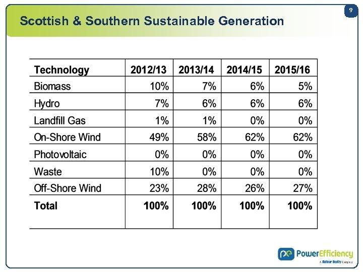 Scottish & Southern Sustainable Generation 9