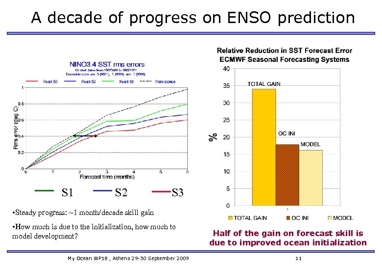 A decade of progress on ENSO prediction S 1 S 2 S 3 •