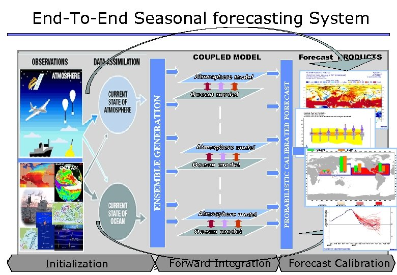 End-To-End Seasonal forecasting System Forward Integration Initialization , Athens 29 -30 September 2009 My