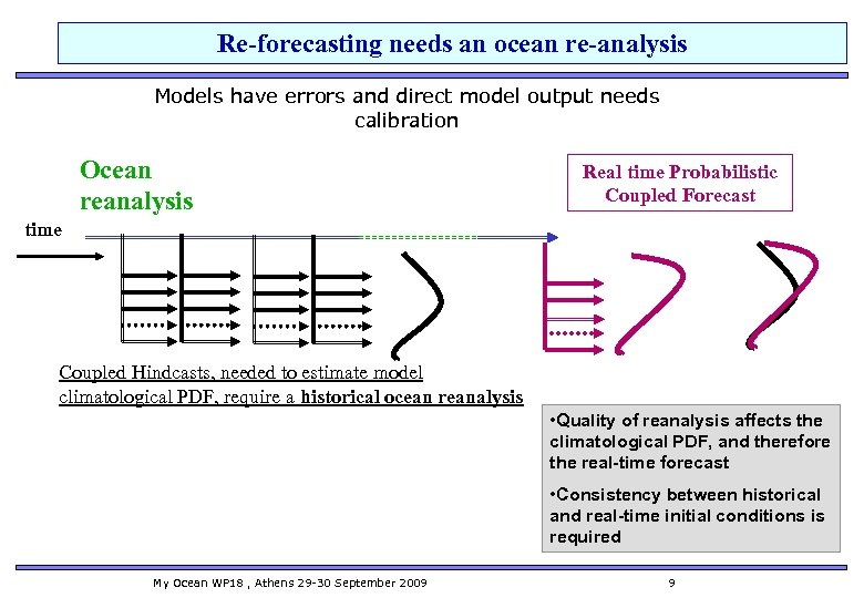 Re-forecasting needs an ocean re-analysis Models have errors and direct model output needs calibration