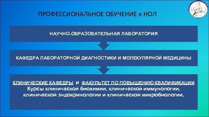 ПРОФЕССИОНАЛЬНОЕ ОБУЧЕНИЕ в НОЛ НАУЧНО-ОБРАЗОВАТЕЛЬНАЯ ЛАБОРАТОРИЯ КАФЕДРА ЛАБОРАТОРНОЙ ДИАГНОСТИКИ И МОЛЕКУЛЯРНОЙ МЕДИЦИНЫ КЛИНИЧЕСКИЕ КАФЕДРЫ