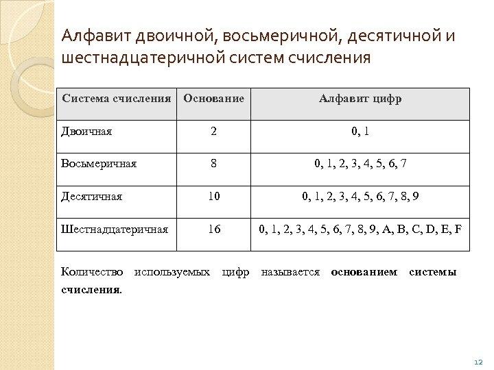 Алфавит двоичной, восьмеричной, десятичной и шестнадцатеричной систем счисления Система счисления Основание Алфавит цифр Двоичная