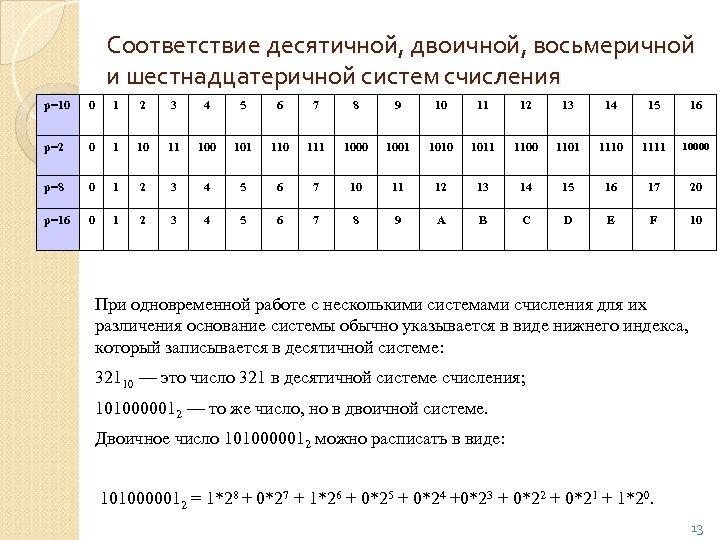Соответствие десятичной, двоичной, восьмеричной и шестнадцатеричной систем счисления p=10 0 1 2 3 4
