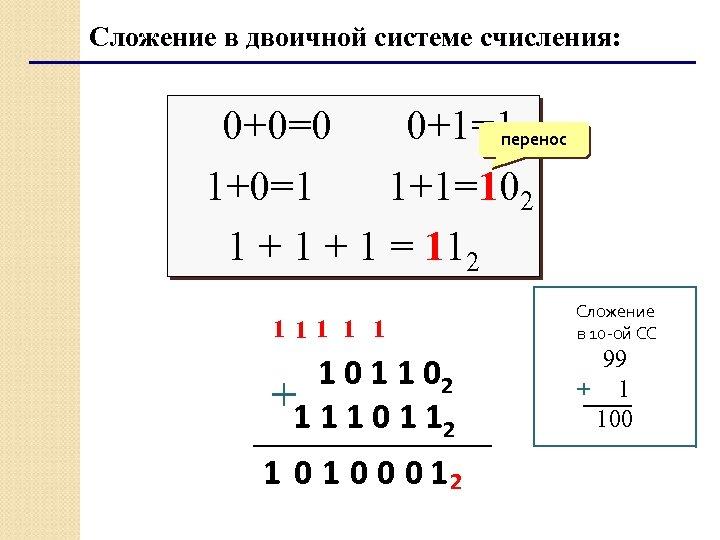 Сложение в двоичной системе счисления: 0+0=0 0+1=1 перенос 1+0=1 1+1=102 1 + 1 =