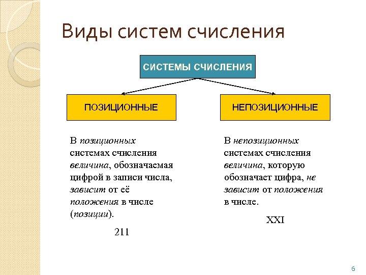 Виды систем счисления СИСТЕМЫ СЧИСЛЕНИЯ ПОЗИЦИОННЫЕ НЕПОЗИЦИОННЫЕ В позиционных системах счисления величина, обозначаемая цифрой