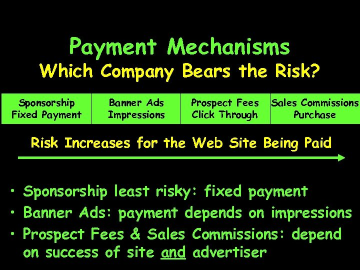 Payment Mechanisms Which Company Bears the Risk? Sponsorship Fixed Payment Banner Ads Impressions Prospect