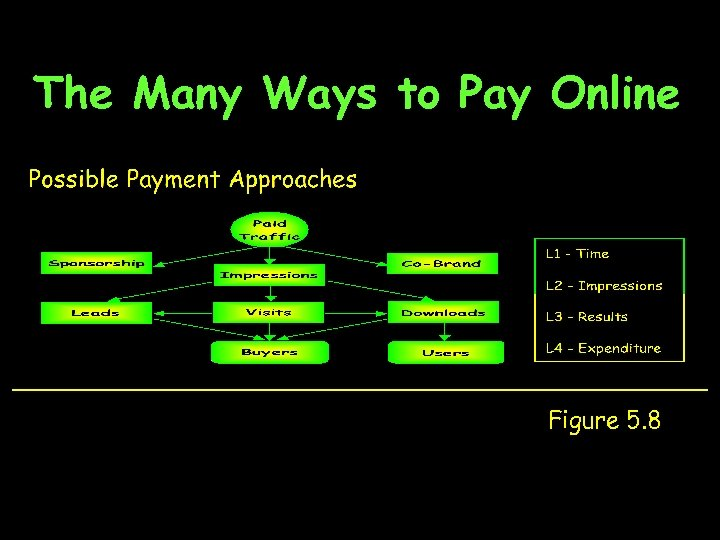 The Many Ways to Pay Online Figure 5. 8