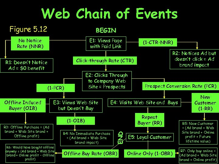 Web Chain of Events Figure 5. 12 BEGIN No Notice Rate (NNR) E 1: