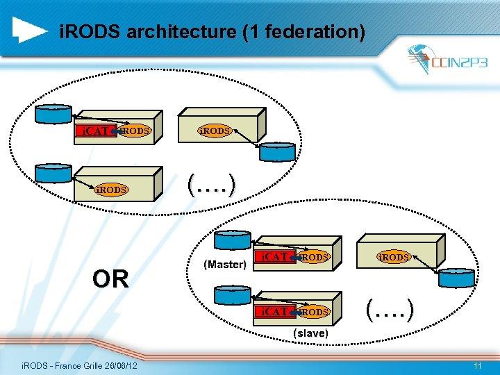 i. RODS architecture (1 federation) i. CAT i. RODS OR i. RODS (…. )