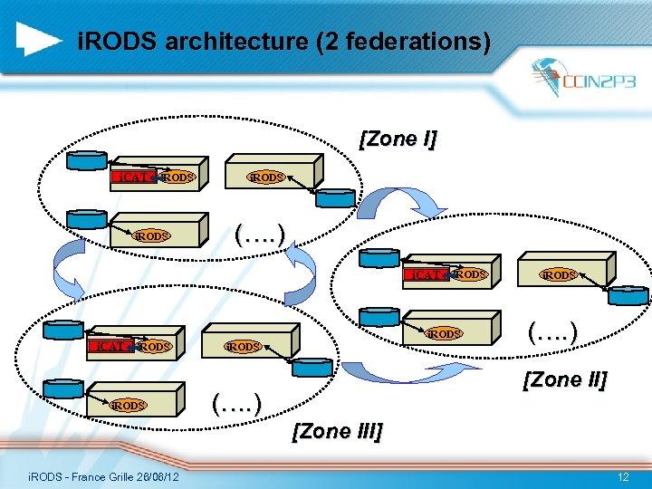 i. RODS architecture (2 federations) [Zone I] i. CAT i. RODS i. RODS (….