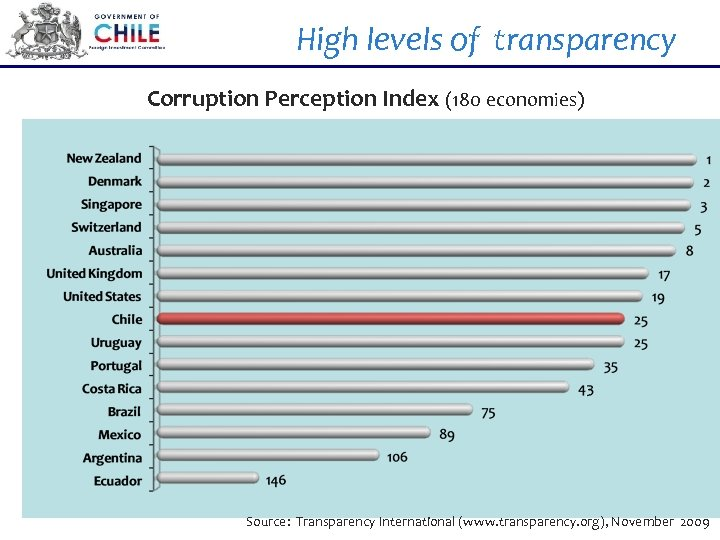 High levels of transparency Corruption Perception Index (180 economies) Source: Transparency International (www. transparency.