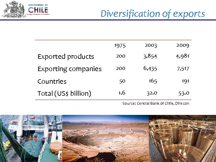 Diversification of exports 1975 2003 2009 Exported products 200 3, 854 4, 981 Exporting