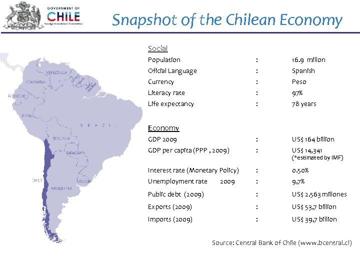 Snapshot of the Chilean Economy Social Population : 16. 9 millon Oficial Language :
