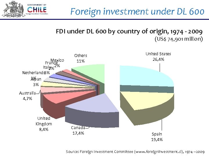 Foreign investment under DL 600 FDI under DL 600 by country of origin, 1974