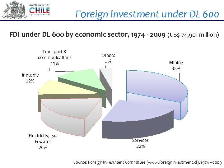 Foreign investment under DL 600 FDI under DL 600 by economic sector, 1974 -