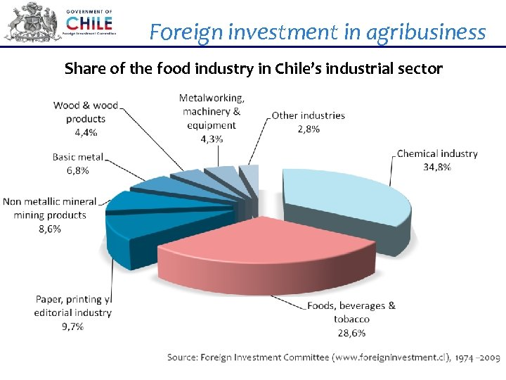 Foreign investment in agribusiness Share of the food industry in Chile's industrial sector