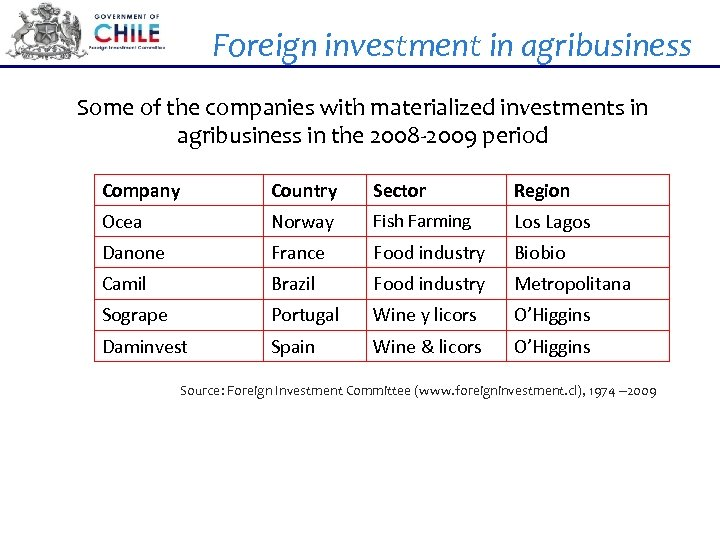 Foreign investment in agribusiness Some of the companies with materialized investments in agribusiness in