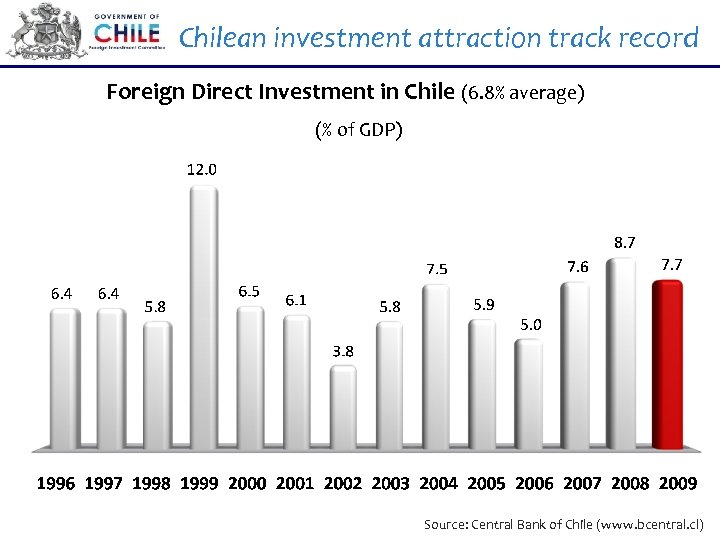 Chilean investment attraction track record Foreign Direct Investment in Chile (6. 8% average) (%