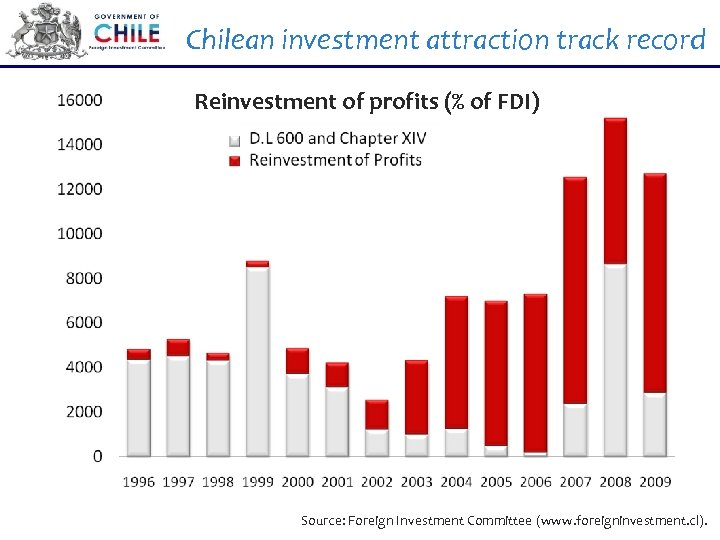 Chilean investment attraction track record Reinvestment of profits (% of FDI) Source: Foreign Investment