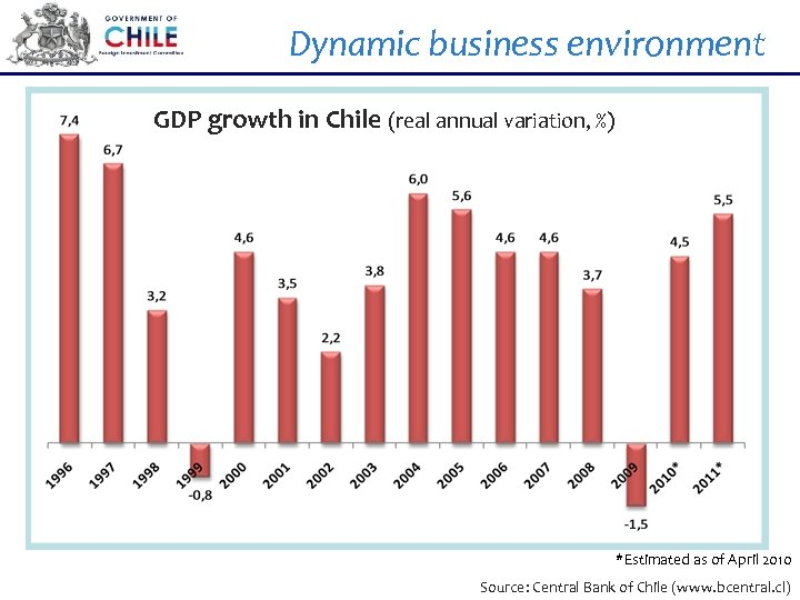 Dynamic business environment GDP growth in Chile (real annual variation, %) *Estimated as of