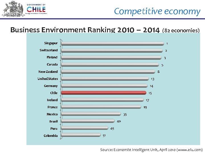 Competitive economy Business Environment Ranking 2010 – 2014 (82 economies) Source: Economist Intelligent Unit,