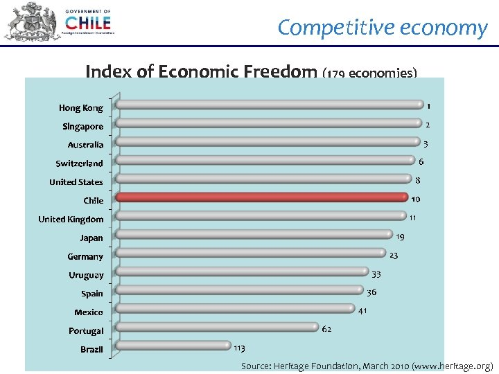 Competitive economy Index of Economic Freedom (179 economies) Source: Heritage Foundation, March 2010 (www.