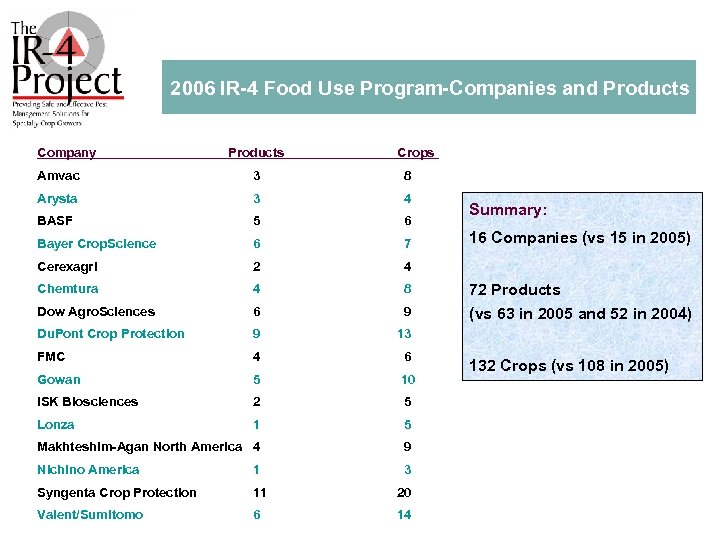 2006 IR 4 Food Use Program Companies and Products Company Products Crops Amvac 3