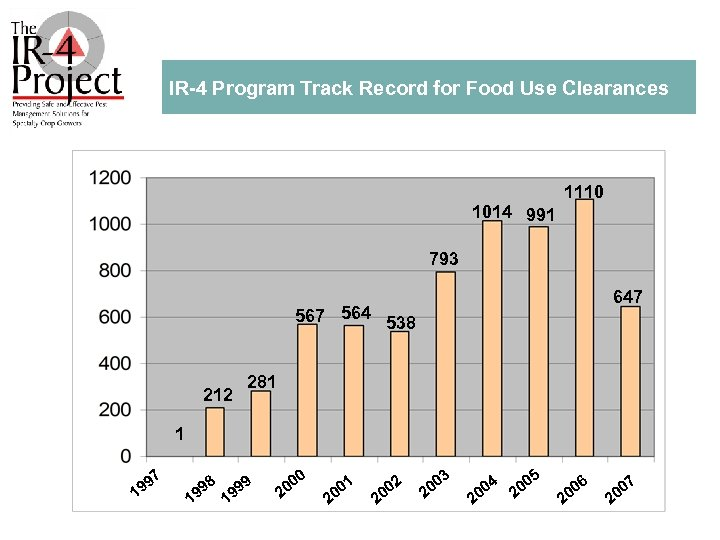 IR 4 Program Track Record for Food Use Clearances 1110 1014 991 793 647