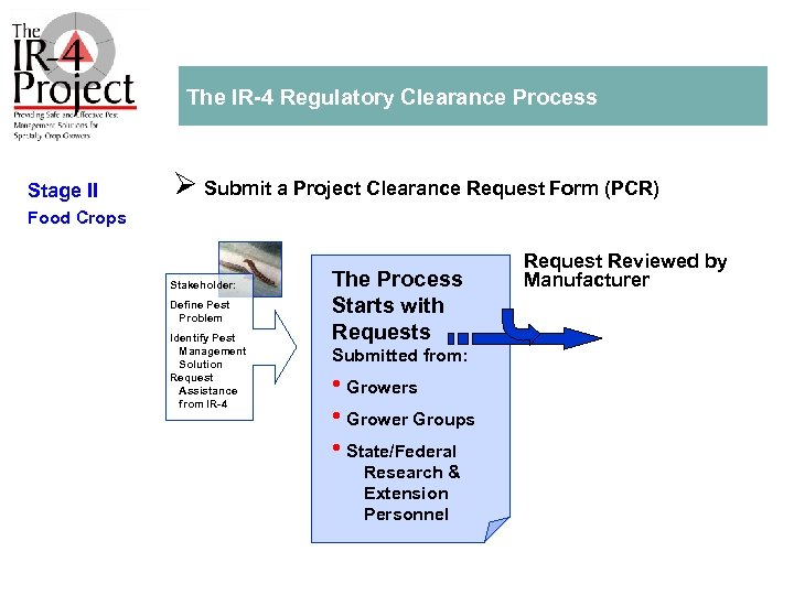 The IR 4 Regulatory Clearance Process Stage II Ø Submit a Project Clearance Request