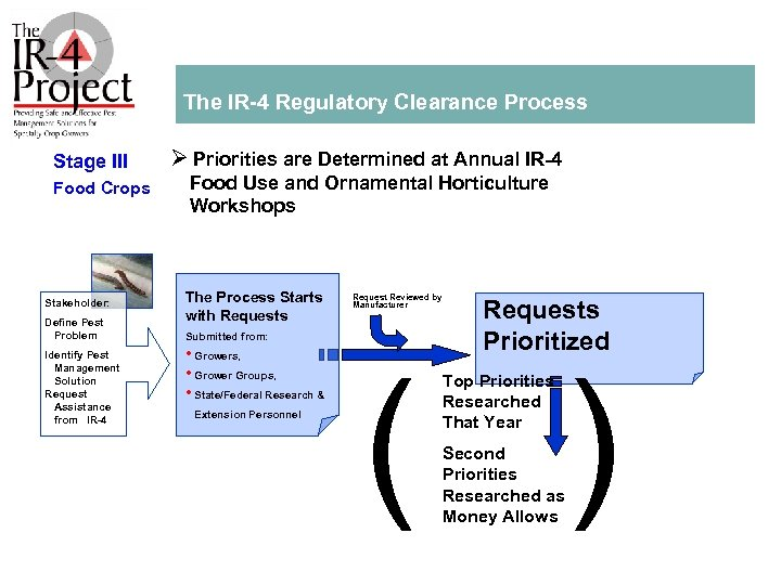The IR 4 Regulatory Clearance Process Stage III Food Crops Stakeholder: Define Pest Problem