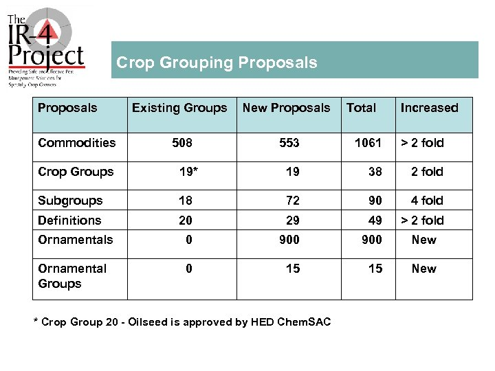 Crop Grouping Proposals Existing Groups New Proposals Commodities 508 553 1061 > 2 fold