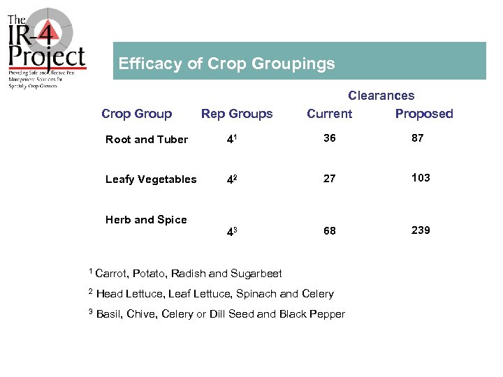 Efficacy of Crop Groupings Crop Group Rep Groups Clearances Current Proposed Root and Tuber