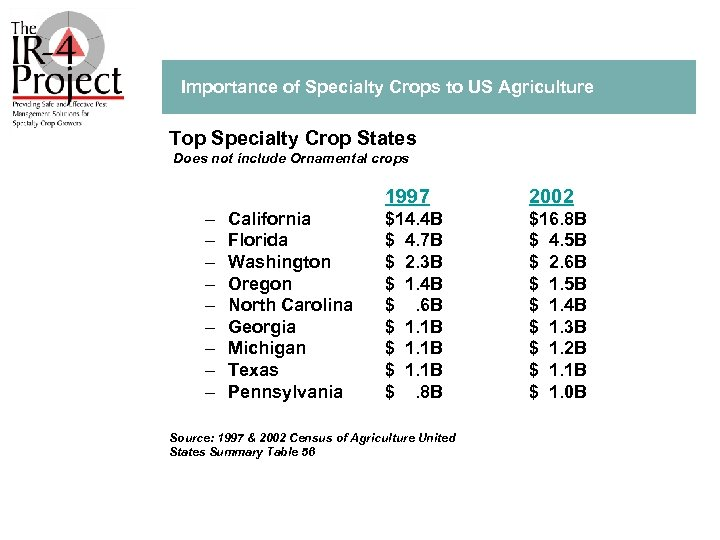 Importance of Specialty Crops to US Agriculture Top Specialty Crop States Does not include