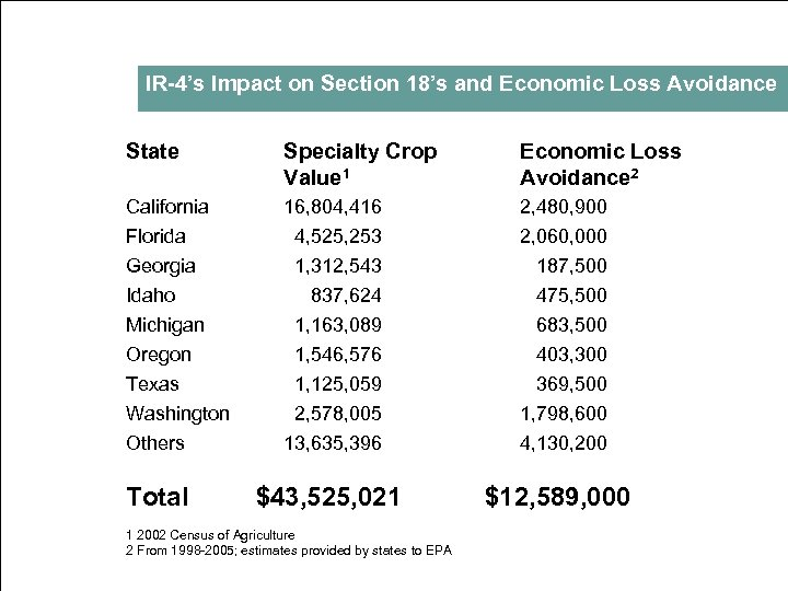 IR 4's Impact on Section 18's and Economic Loss Avoidance State Specialty Crop Value