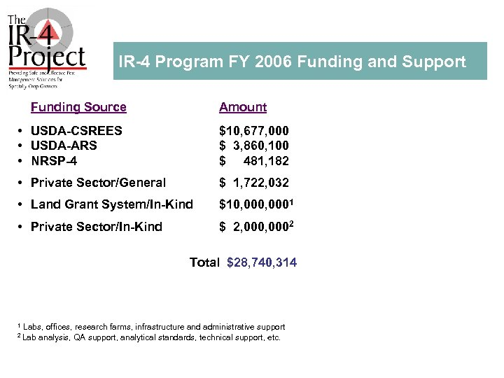 IR 4 Program FY 2006 Funding and Support Funding Source Amount • USDA CSREES
