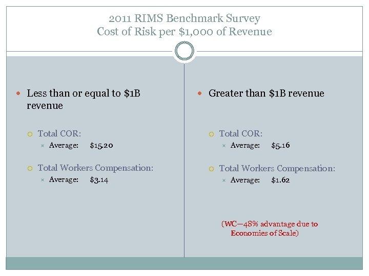 2011 RIMS Benchmark Survey Cost of Risk per $1, 000 of Revenue Less than
