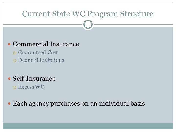 Current State WC Program Structure Commercial Insurance Guaranteed Cost Deductible Options Self-Insurance Excess WC