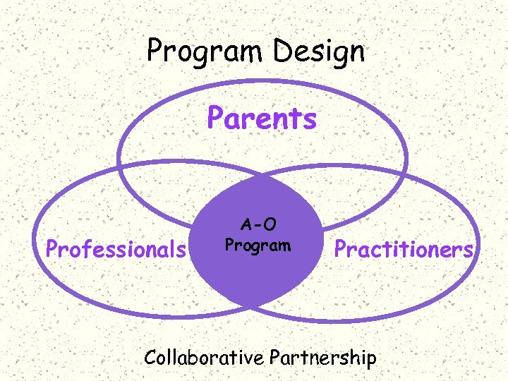 Program Design Parents Professionals A-O Program Practitioners Collaborative Partnership