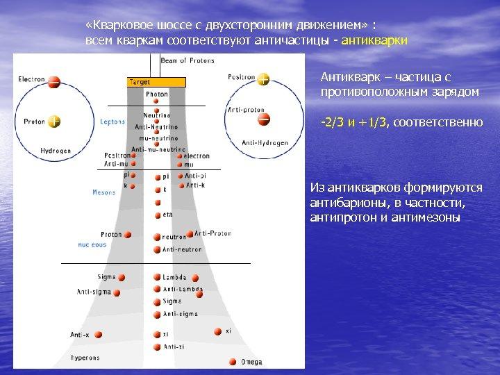 «Кварковое шоссе с двухсторонним движением» : всем кваркам соответствуют античастицы - антикварки Антикварк