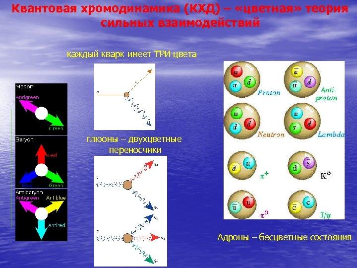 Квантовая хромодинамика (КХД) – «цветная» теория сильных взаимодействий каждый кварк имеет ТРИ цвета глюоны