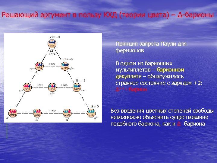 Решающий аргумент в пользу КХД (теории цвета) – Δ-барионы Принцип запрета Паули для фермионов