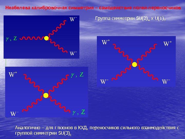 Неабелева калибровочная симметрия – самодействие полей-переносчиков Группа симметрии SU(2)w х U(1)Y Аналогично – для