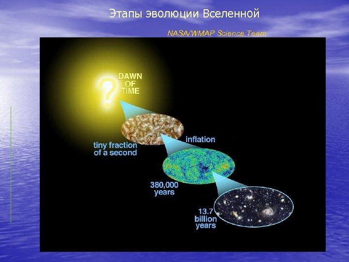 Этапы эволюции Вселенной NASA/WMAP Science Team