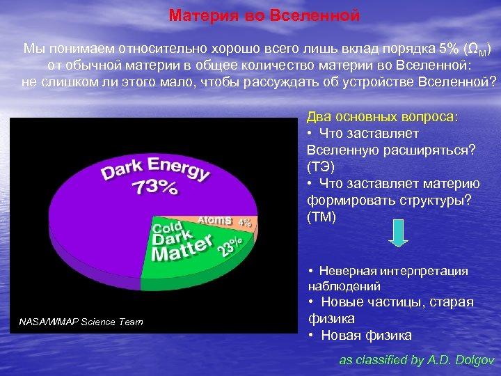 Материя во Вселенной Мы понимаем относительно хорошо всего лишь вклад порядка 5% (ΩM) от