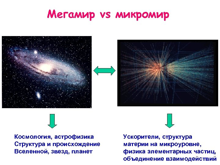 Мегамир vs микромир Космология, астрофизика Структура и происхождение Вселенной, звезд, планет Ускорители, структура материи