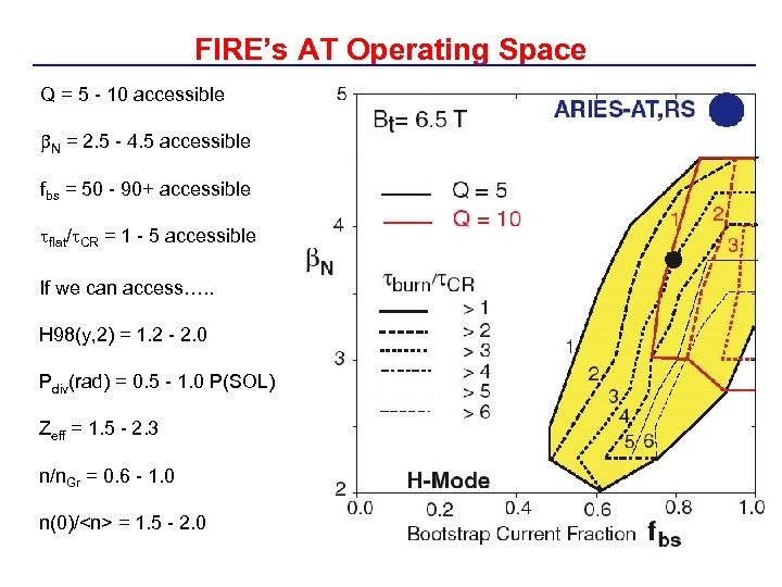 FIRE's AT Operating Space Q = 5 - 10 accessible N = 2. 5