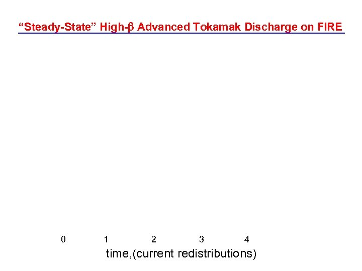 """""""Steady-State"""" High- Advanced Tokamak Discharge on FIRE 0 1 2 3 4 time, (current"""